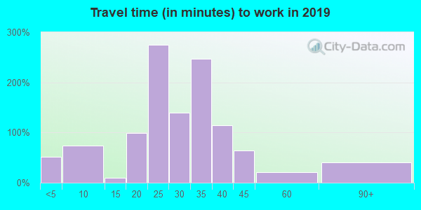 66531 zip code travel time to work (commute)