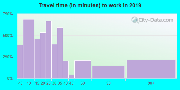 66547 zip code travel time to work (commute)