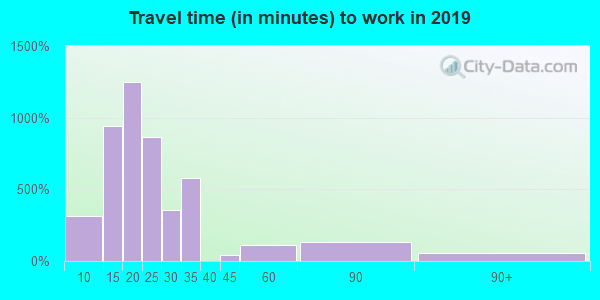 66618 zip code travel time to work (commute)
