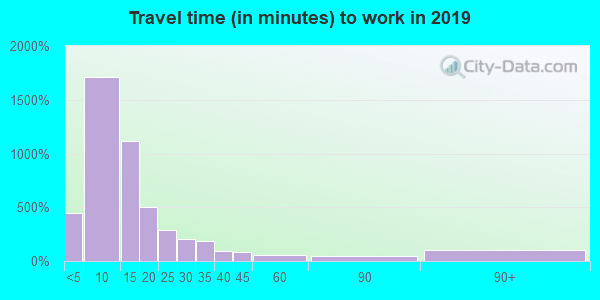 66720 zip code travel time to work (commute)