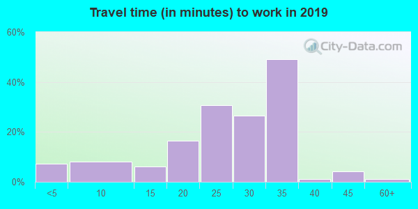 66732 zip code travel time to work (commute)