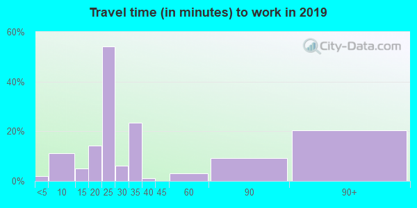 66738 zip code travel time to work (commute)