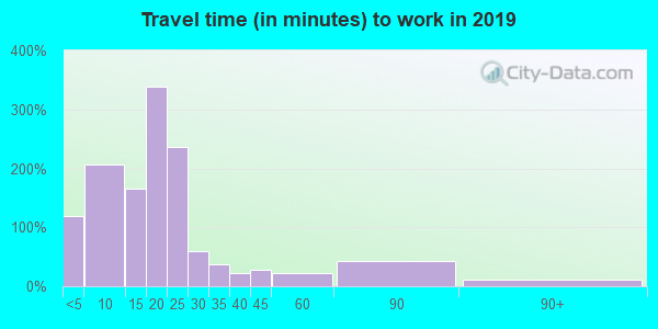 66748 zip code travel time to work (commute)