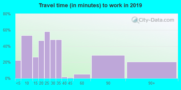 66755 zip code travel time to work (commute)