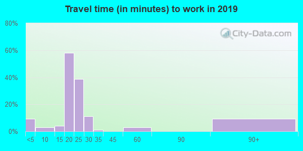 66769 zip code travel time to work (commute)