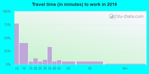 66779 zip code travel time to work (commute)