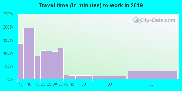66783 zip code travel time to work (commute)