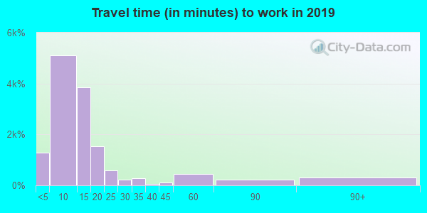 66801 zip code travel time to work (commute)