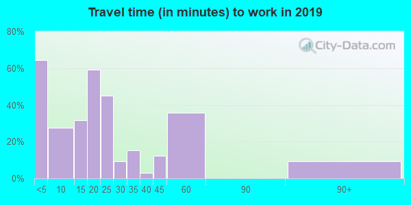 66852 zip code travel time to work (commute)