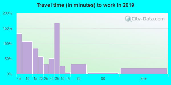 66860 zip code travel time to work (commute)