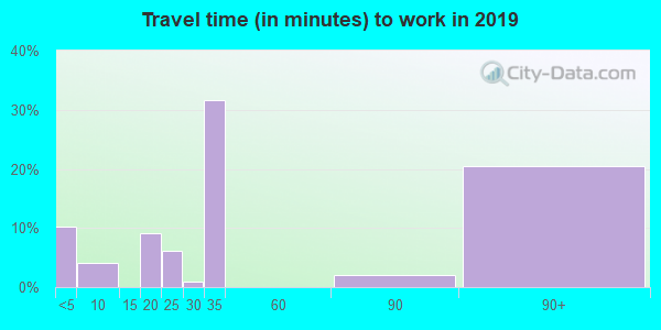 66930 zip code travel time to work (commute)