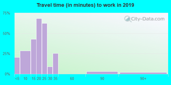 66949 zip code travel time to work (commute)