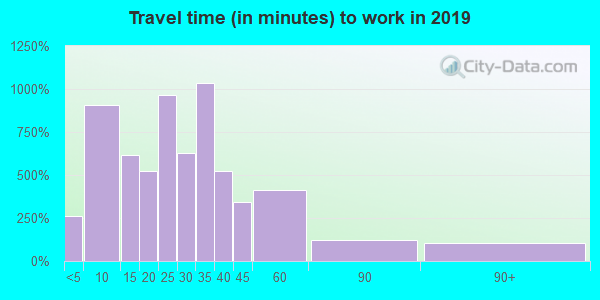 67010 zip code travel time to work (commute)