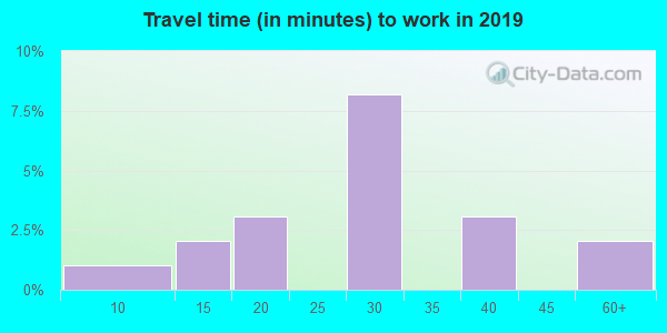 67021 zip code travel time to work (commute)