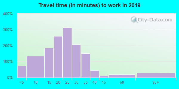 67030 zip code travel time to work (commute)