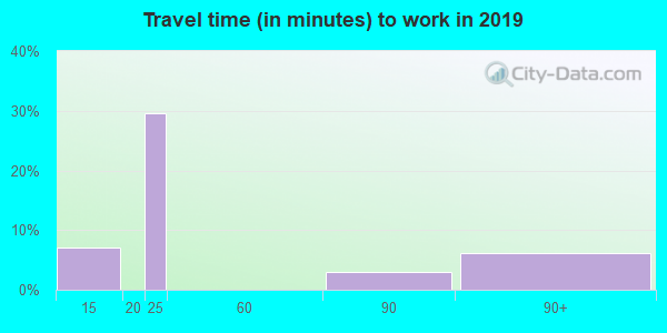 67049 zip code travel time to work (commute)