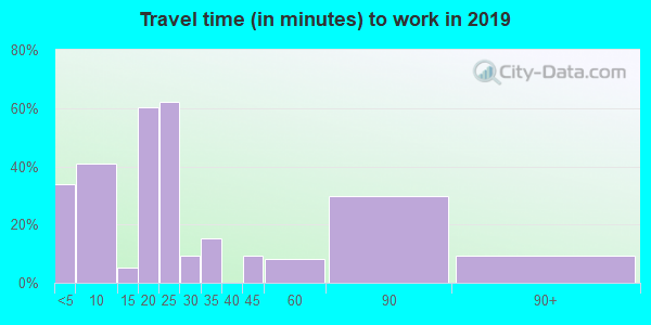 67053 zip code travel time to work (commute)