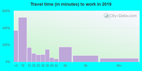 67068 zip code travel time to work (commute)
