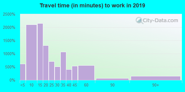 67114 zip code travel time to work (commute)