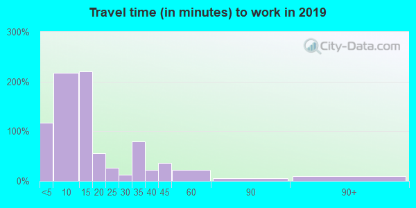 67117 zip code travel time to work (commute)