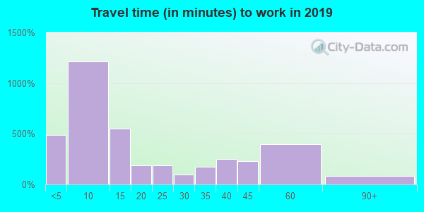 67152 zip code travel time to work (commute)