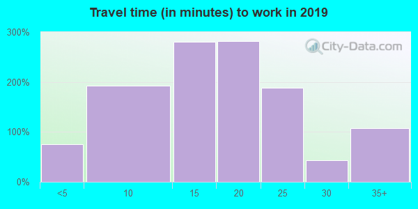 67202 zip code travel time to work (commute)