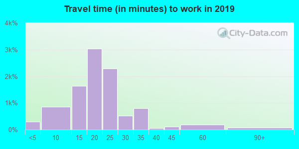 67204 zip code travel time to work (commute)
