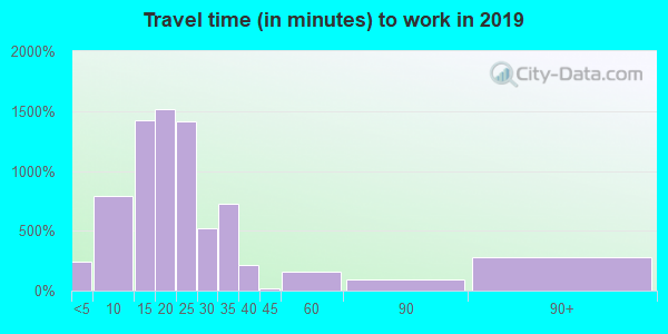 67209 zip code travel time to work (commute)