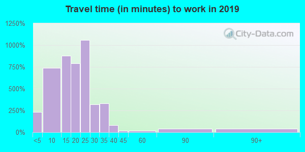 67210 zip code travel time to work (commute)