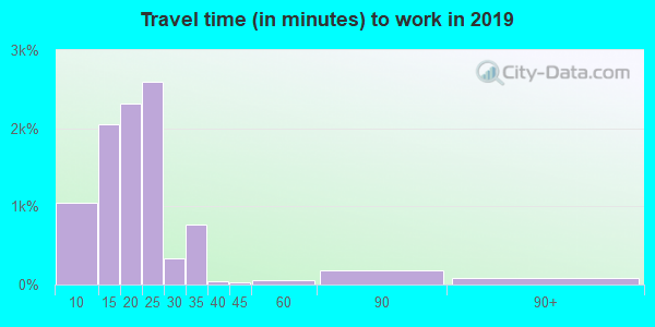 67216 zip code travel time to work (commute)