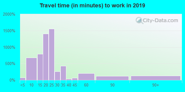 67219 zip code travel time to work (commute)