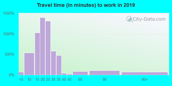 67230 zip code travel time to work (commute)
