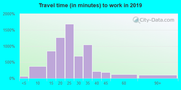 67235 zip code travel time to work (commute)