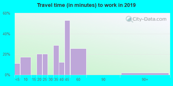 67347 zip code travel time to work (commute)