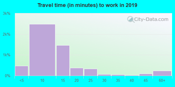 67357 zip code travel time to work (commute)