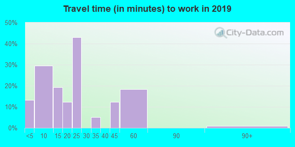 67360 zip code travel time to work (commute)