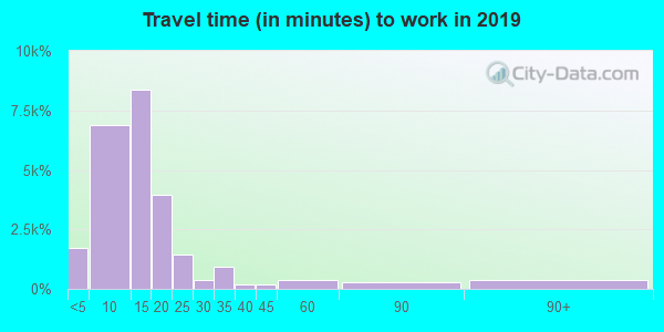 67401 zip code travel time to work (commute)