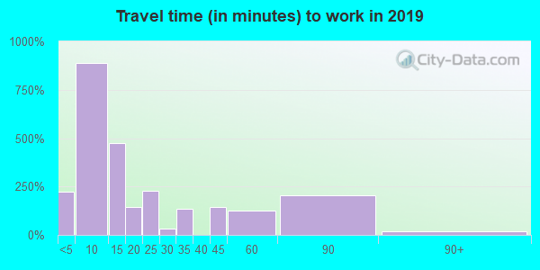 67432 zip code travel time to work (commute)