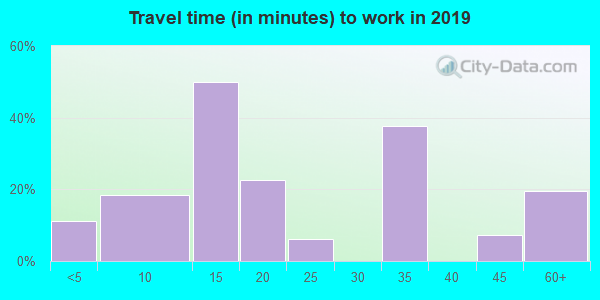67447 zip code travel time to work (commute)