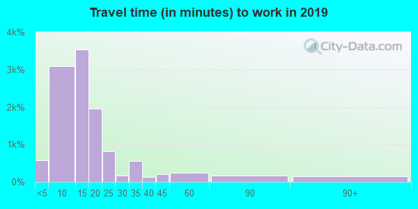 67501 zip code travel time to work (commute)