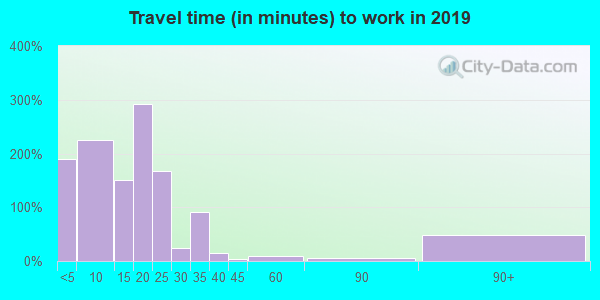67526 zip code travel time to work (commute)