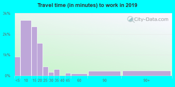 67530 zip code travel time to work (commute)