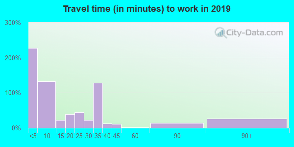 67548 zip code travel time to work (commute)