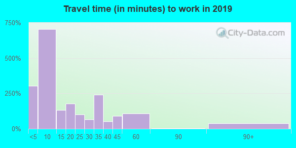 67554 zip code travel time to work (commute)