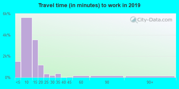 67601 zip code travel time to work (commute)
