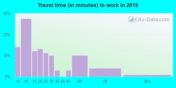 67657 zip code travel time to work (commute)