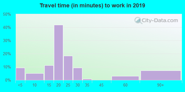 67667 zip code travel time to work (commute)