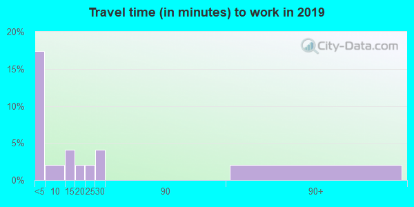 67673 zip code travel time to work (commute)