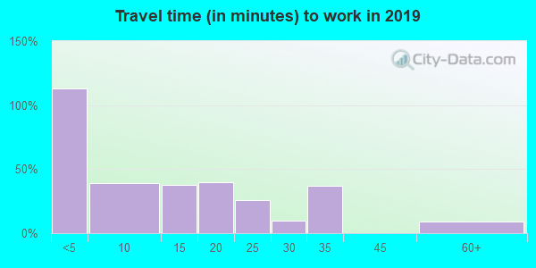 67731 zip code travel time to work (commute)
