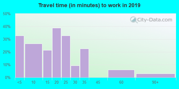 Travel time to work (commute) in zip code 67753